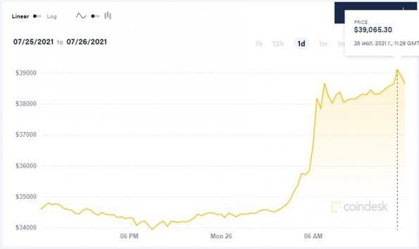 Биткоин снова «взлетел» — его стоимость превысила $38 тысяч
